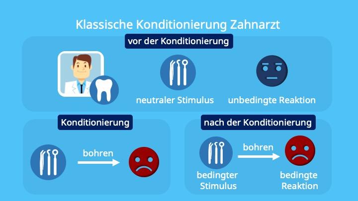 unconditioned stimulus, conditiond stimulus, unconditioned respose, conditioned response, neutral stimulus, Flucht, Bohren, Bohrer, Angst, Beispiele