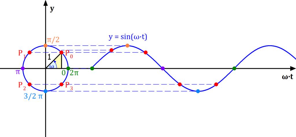 Zeigerdiagramm, Winkelgeschwindigkeit, Winkelfrequenz, Zeitdiagramm