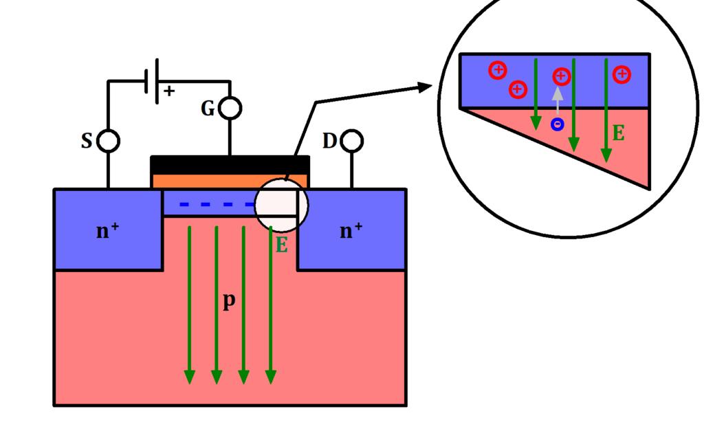 Bildung des Kanals beim NMOS, MOSFET Kanal, MOSFET Kanalbildung, MOSFET Kanal Bild, MOSFET Kanal erklärt, MOSFET Kanal Entstehung