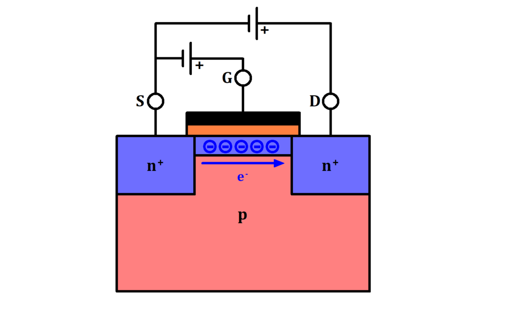 Grundlegende Funktionsweise eines MOSFETs, MOSFET Funktion Bild, MOSFET Funktionsweise, MOSFET Funktion Skizze, MOSFET Funktion schematisch, MOSFET Funktionsweise erklärt, MOSFET Kanal, MOSFET Kanal Bild, MOSFET Kanal schematisch