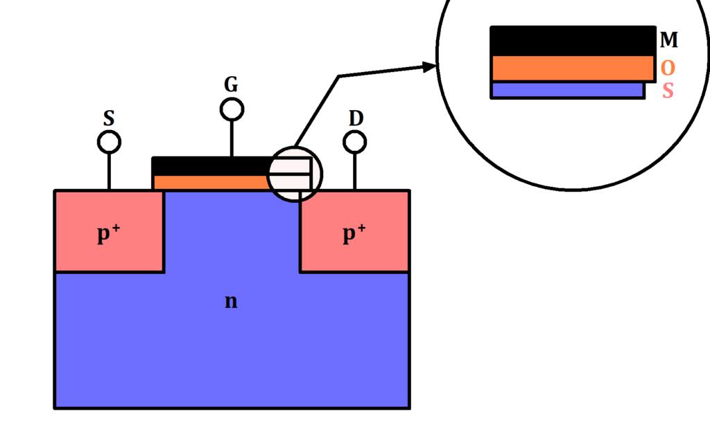 Aufbau eines p-Kanal MOSFETs, Aufbau PMOS, PMOS Bild, PMOS schematisch, Aufbau PMOS Bild, Aufbau p-Kanal MOSFET Bild