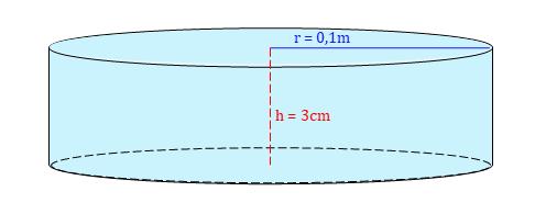 Volumen Zylinder, Zylinder Volumen