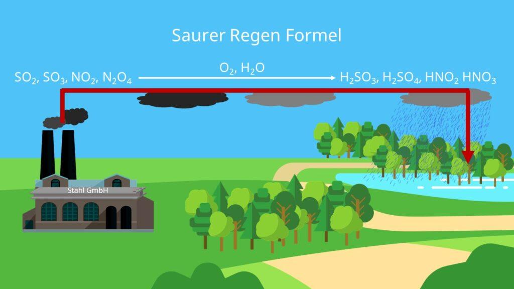 Schadstoffe, saurer Regen, industrie, schwefeldioxid, salpetersäure, stickstoffoxid
