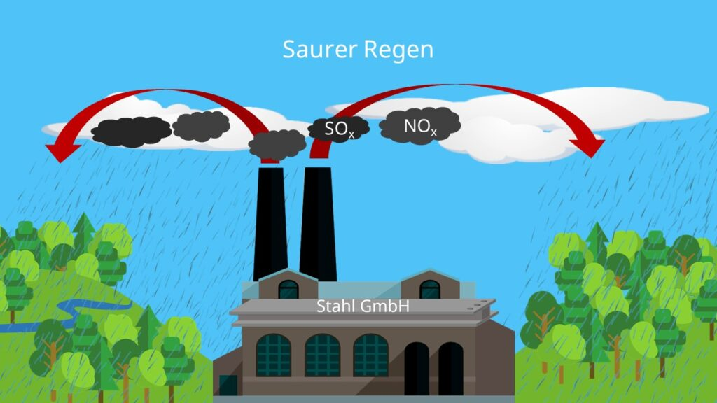 saurer Regen, Schwefeldioxid, Schwefeloxide, Stickstoffoxid