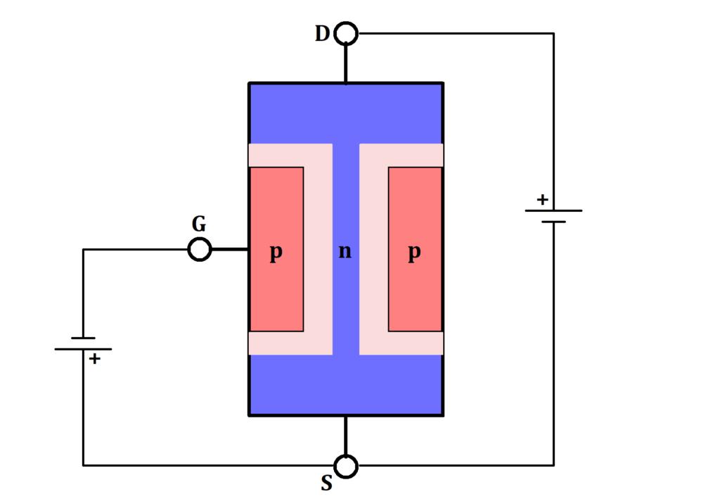 Anlegen einer Spannung erweitert Sperrschicht, n JFET Funktion, n JFET Funktionsweise, n-Kanal JFET