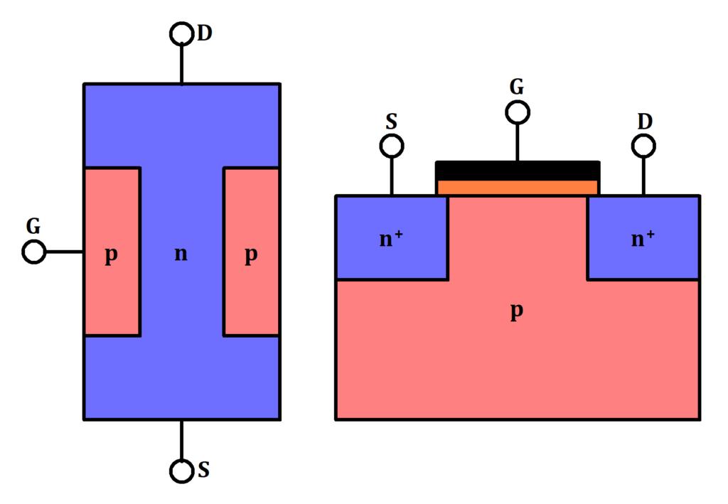 n-Kanal JFET (links) und n-MOSFET (rechts) schematisch