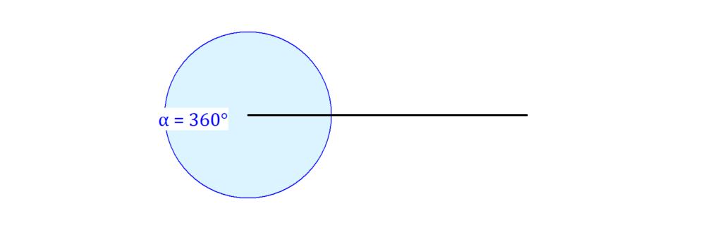 Vollwinkel, voller Winkel, 360° Winkel, 360 Grad Winkel