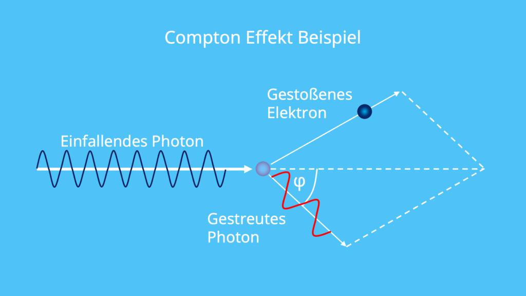 Compton Effekt, Compton-Effekt, Compten Wellenlänge, Compton-Wellenlänge, Elektron, Photon, Elastischer Stoß, Energie, Impuls
