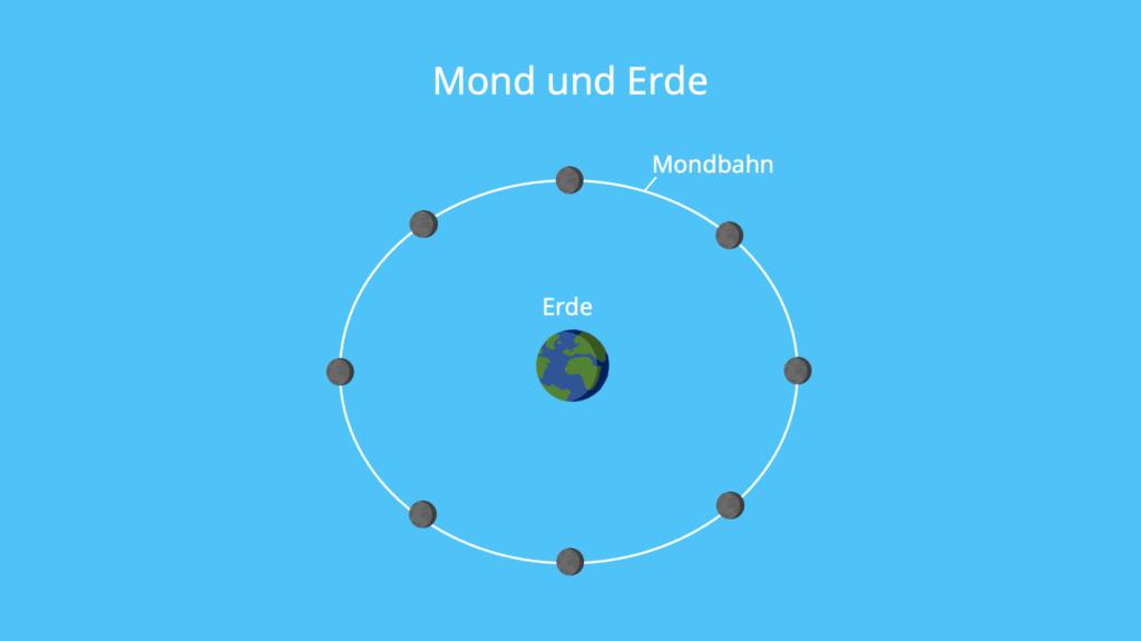 Mond, Erde, Kreisbewegung, Bahngeschwindigkeit, gleichförmige Kreisbewegung