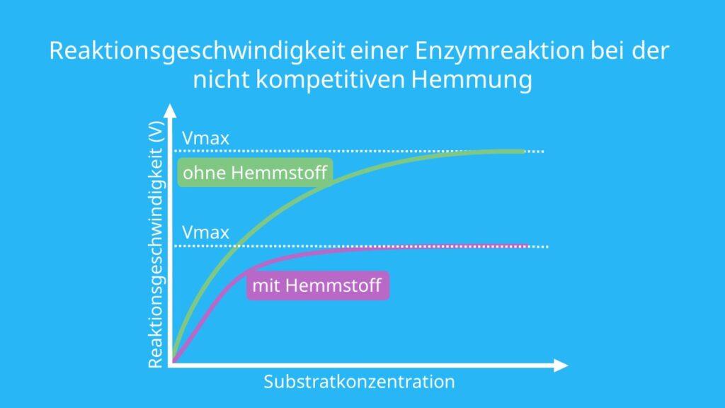 allosterischer Inhibitor, enzymreaktion,michaelis-menten-konstante, allosterisch