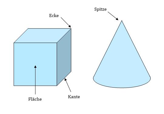 Geometrische Körper Ecken Flächen Kanten, Ecken Flächen Kanten, Ecken, Ecke, Flächen, Fläche, Kanten, Kante, Spitze
