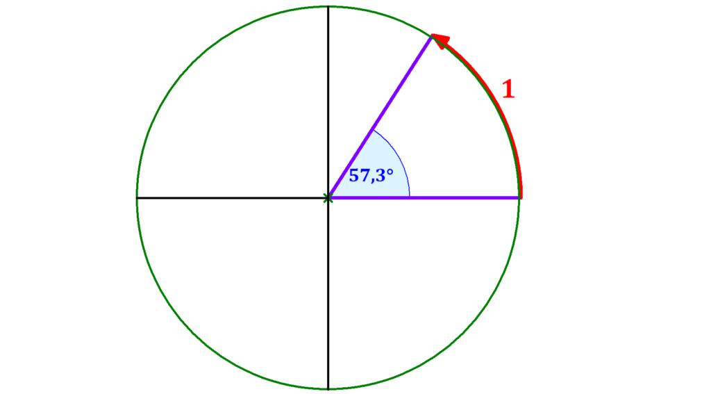 Bogenmaß in Grad, Grad, deg, rad, grad, Winkel, Kreis