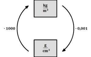 Dichte Einheiten, Dichte Einheiten umrechnen, Dichte umrechnen, Kilogramm pro Kubikmeter auf Kilogramm pro Kubikzentimeter