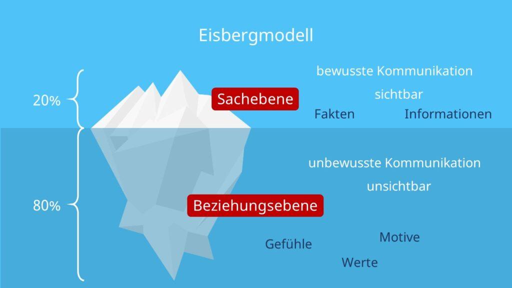 Beziehungsebene, Sachebene,80/20-Regel, Information, Fakten, Werte, Gefühle, Motive, Eisberg