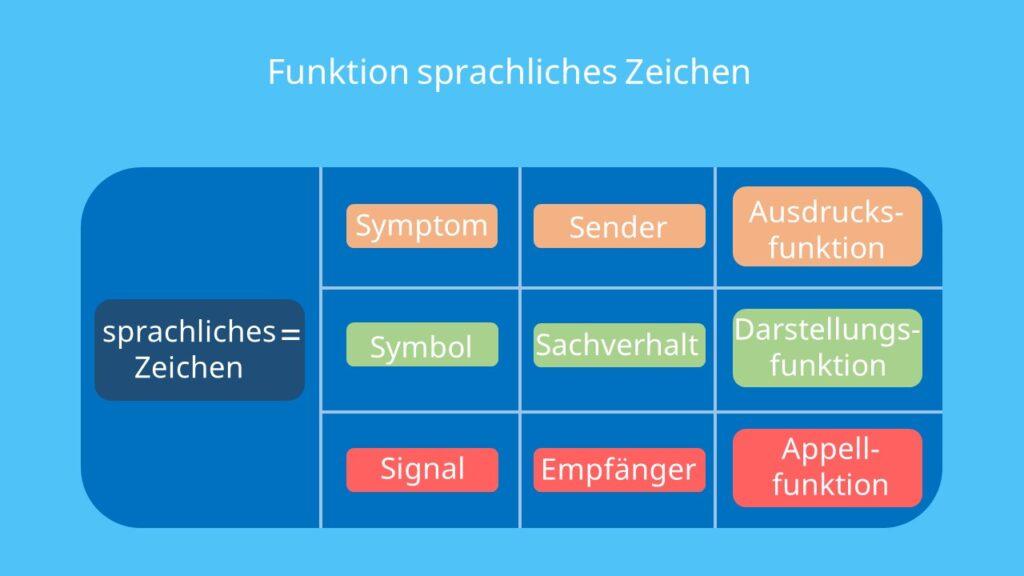 Organon Modell, Bühler, Kommunikationsmodell, Ausdrucksfunktion, Darstellungsfunktion, Appellfunktion, Sender, Empfänger, Signal, Sachverhalt, Symbol, Symptom