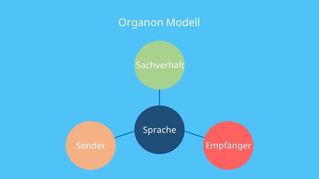Sender, Empfänger, Sachverhalt, Kommunikationsmodell, Bühler