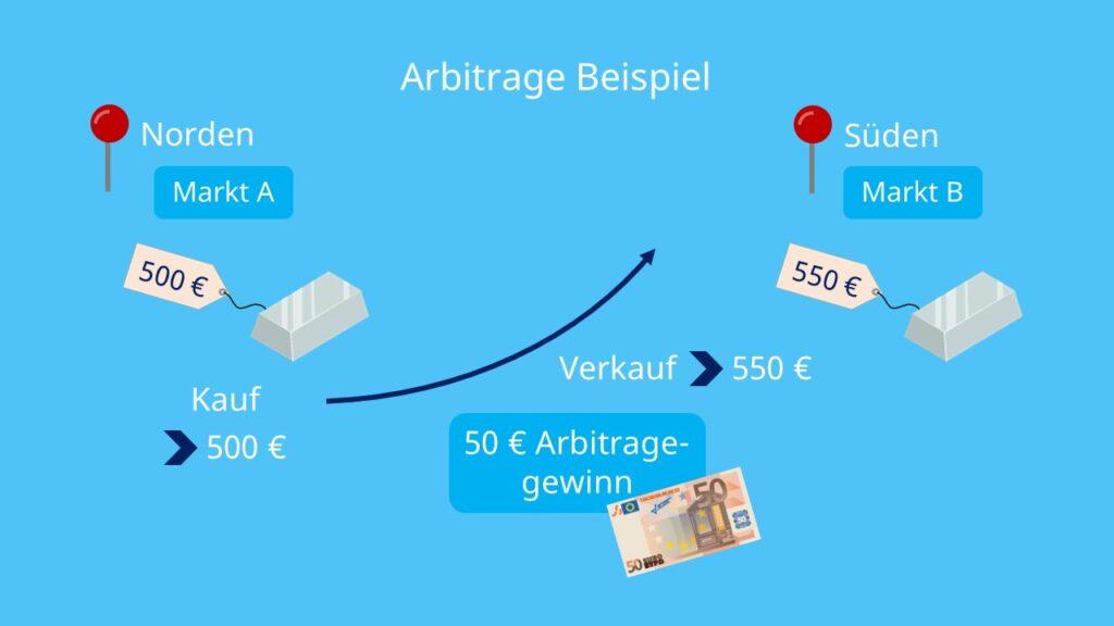 Silberbarren, Kauf, Verkauf, Märkte, Finanzmanagement, Arbitragegewinne