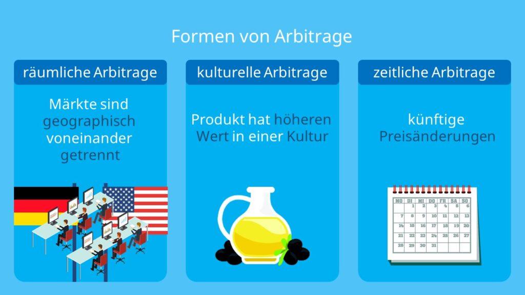 Räumliche Arbitrage, Kulturelle Arbitrage, Zeitliche Arbitrage, Käufe, Verkäufe, Arbitragegewinn