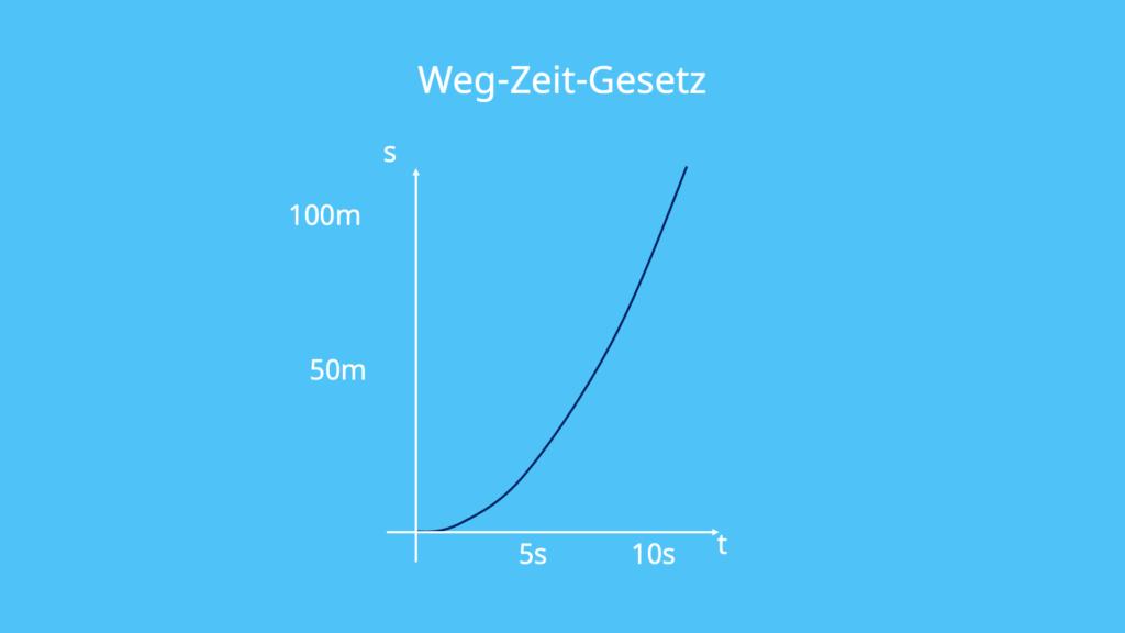 Gleichmäßig beschleunigte Bewegung, gleichförmige Bewegung, geradlinige Bewegung, Geschwindigkeit, Beschleunigung