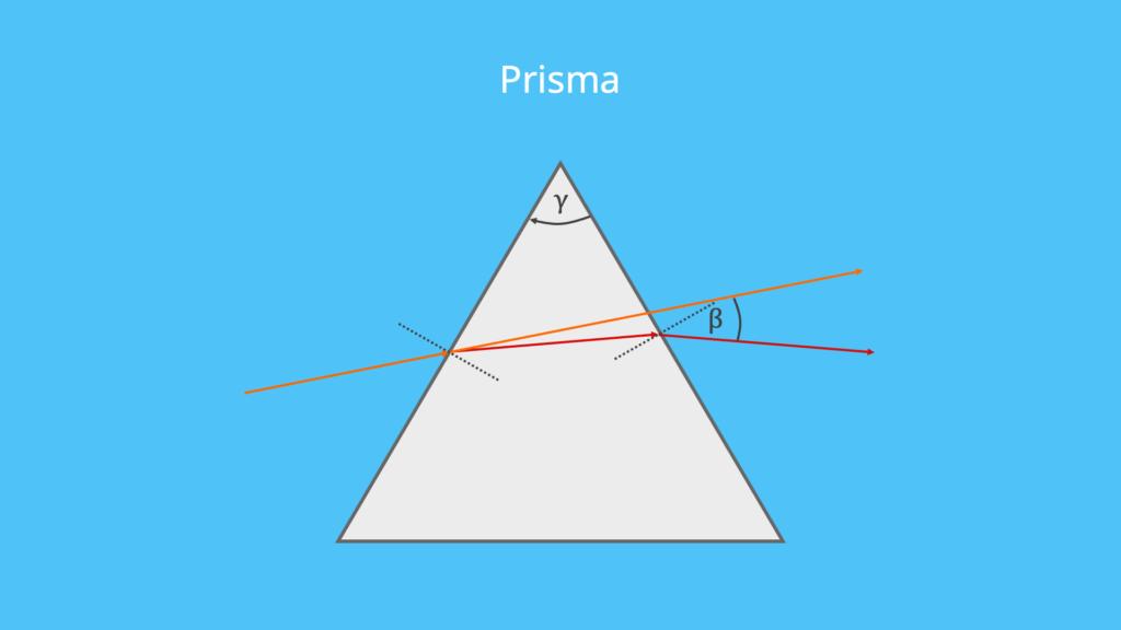 Prisma, Totalreflexion, Lichtbrechung, Doppelbrechung