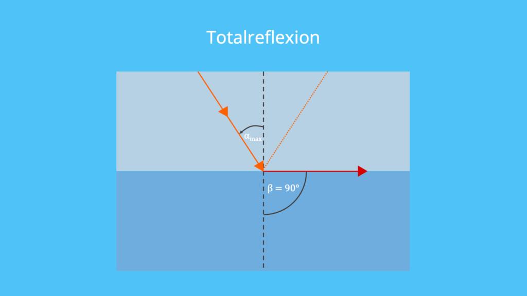 Lichtbrechung, Brechungsgesetz, Brechzahl, Brechungsindex, Totalreflexion