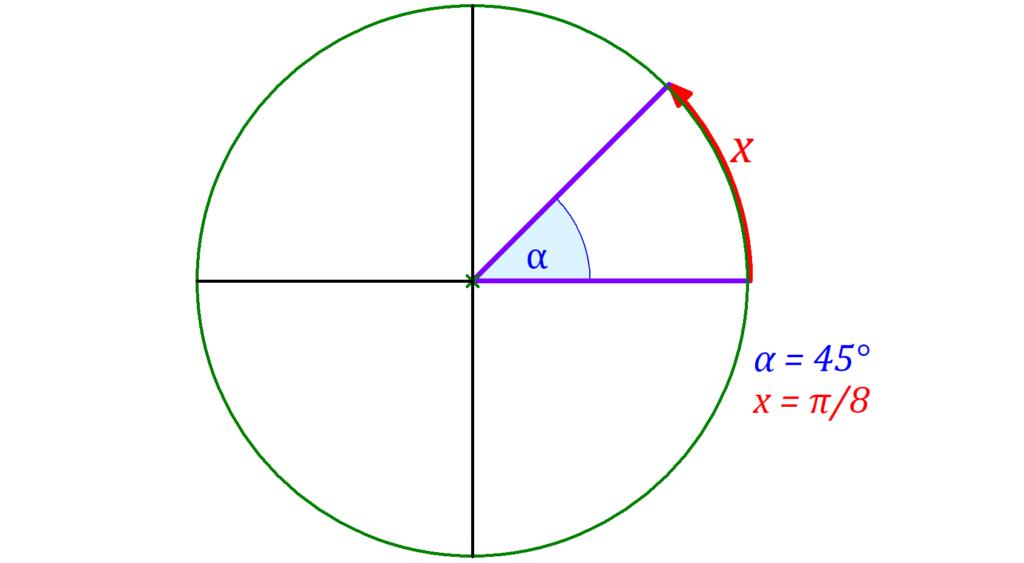 Gradmaß und Bogenmaß, Grad in Bogenmaß, Kreis, Winkel, rad, deg, grad