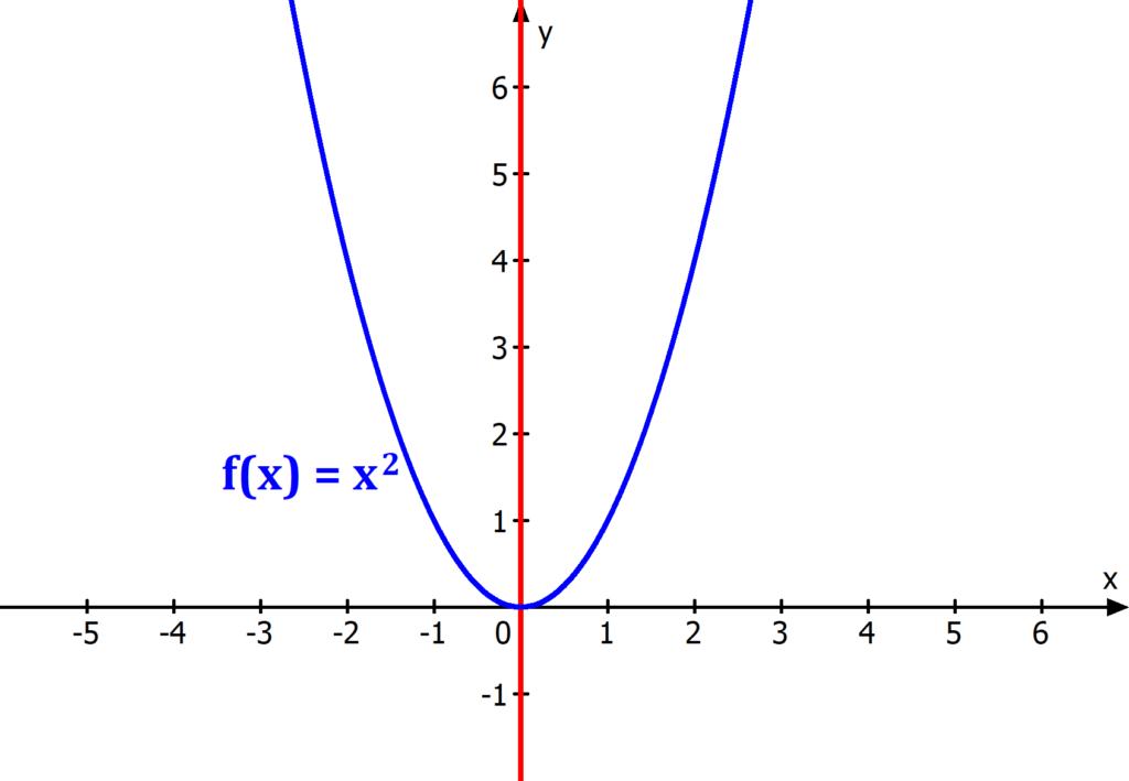 Funktion, Graph, Symmetrie, y-Achse, Symmetrieachsen