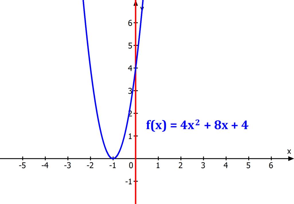 Funktion, y-Achse, Symmetrie, Symmetriachsen