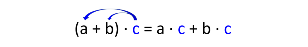 Distributivgesetz umgekehrt, Distributivgesetz rechtsdistributiv, Distributivgesetz Multiplikation