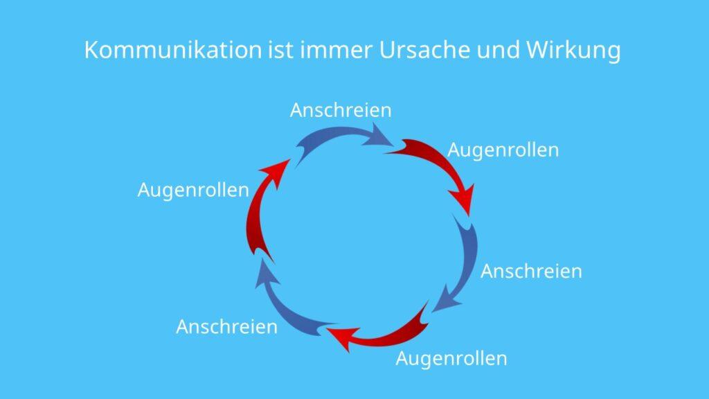 5 Axiome der Kommunikation, Paul Watzlawick, Axiom 5, Beispiel, Ursache, Wirkung, Aktion, Reaktion, Teufelskreis