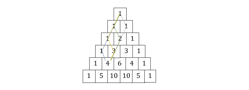 Pascalsches Dreieck, Pascalsches Dreieck Binomialkoeffizient