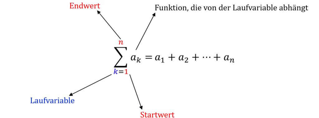 Summe, Plus, Additon, Endwert, Startwert, Funktion, Variable