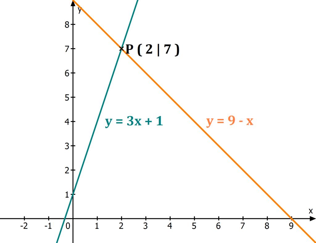 Lineares Gleichungssystem im Graphen, LGS, LGS lösen, lineares Gleichungssystem lösen