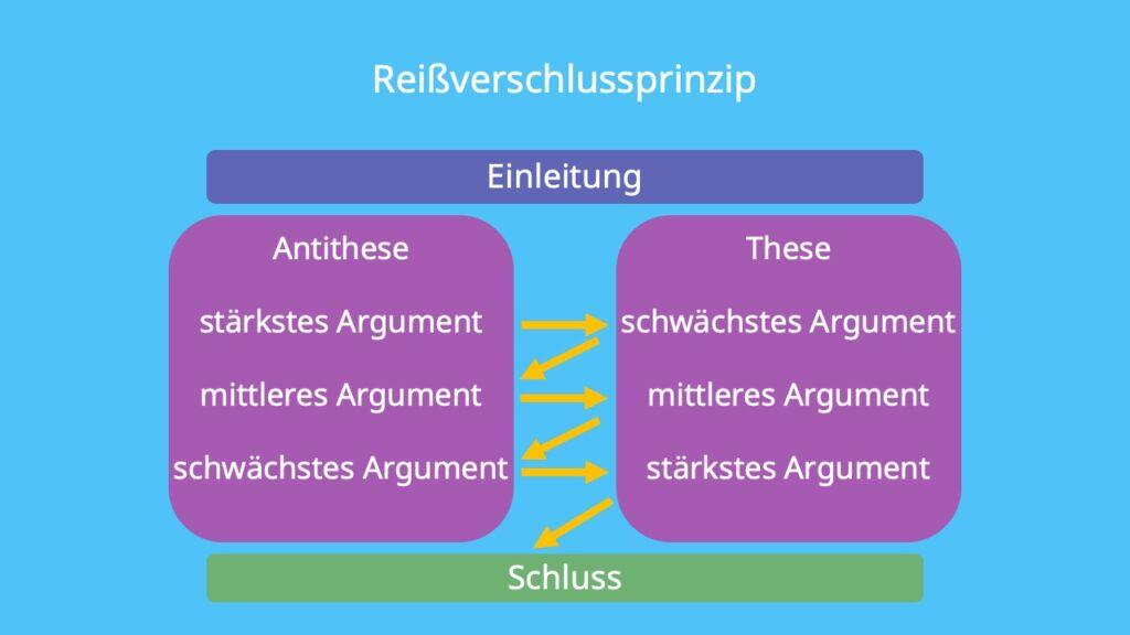 dialektische Erörterung, dialektische Erörterung Aufbau, Aufbau dialektische Erörterung, dialektische Erörterung Reißverschlussprinzip, Reißverschlussprinzip