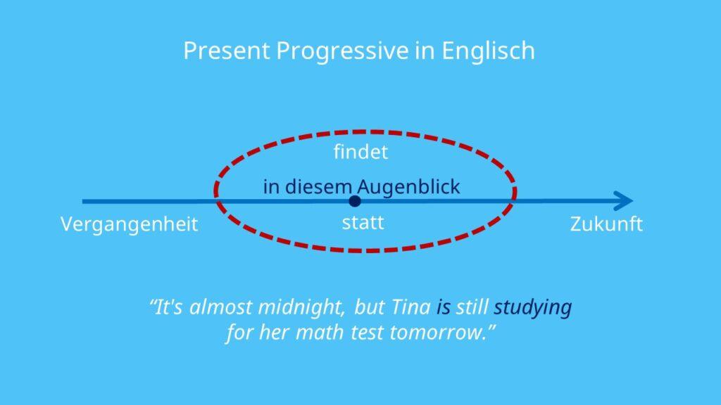 Zeitformen englisch, englisch Zeitformen, Present Progressive, present continuous