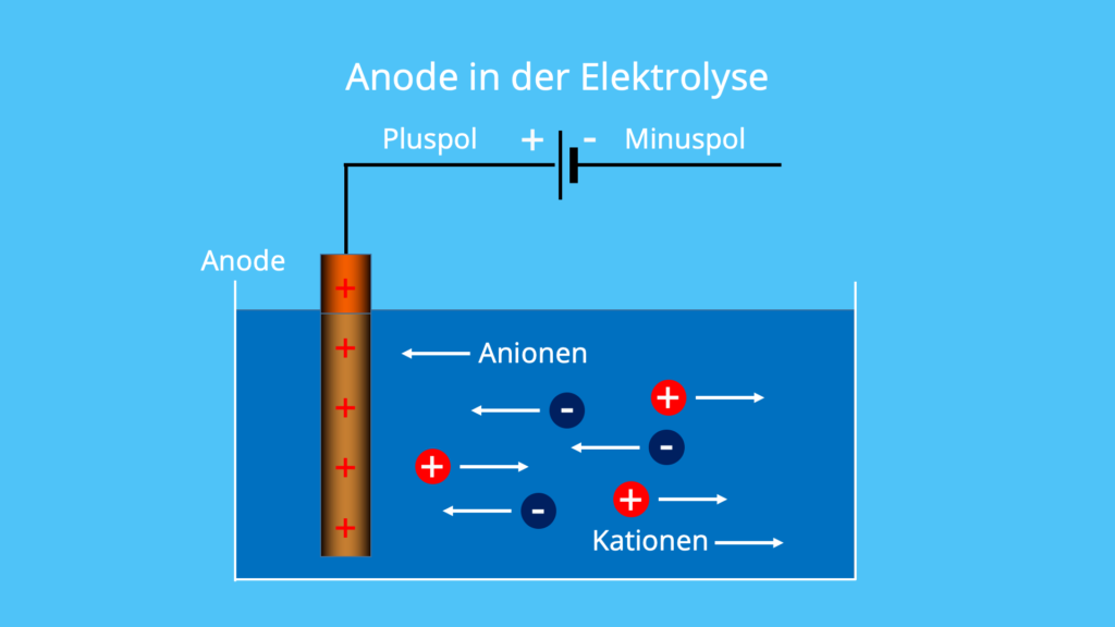 Anodenreaktion, Anode Ladung, Anode positiv, Anode Oxidation, Anoden, Was ist eine Anode