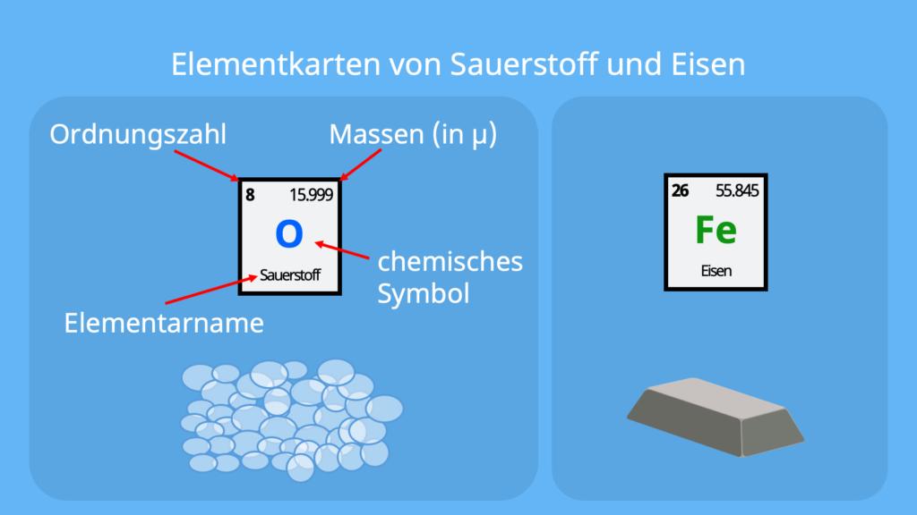 chemische Symbole, was ist ein Element, Chemie Symbole, chemisches Zeichen, Chemie Zeichen