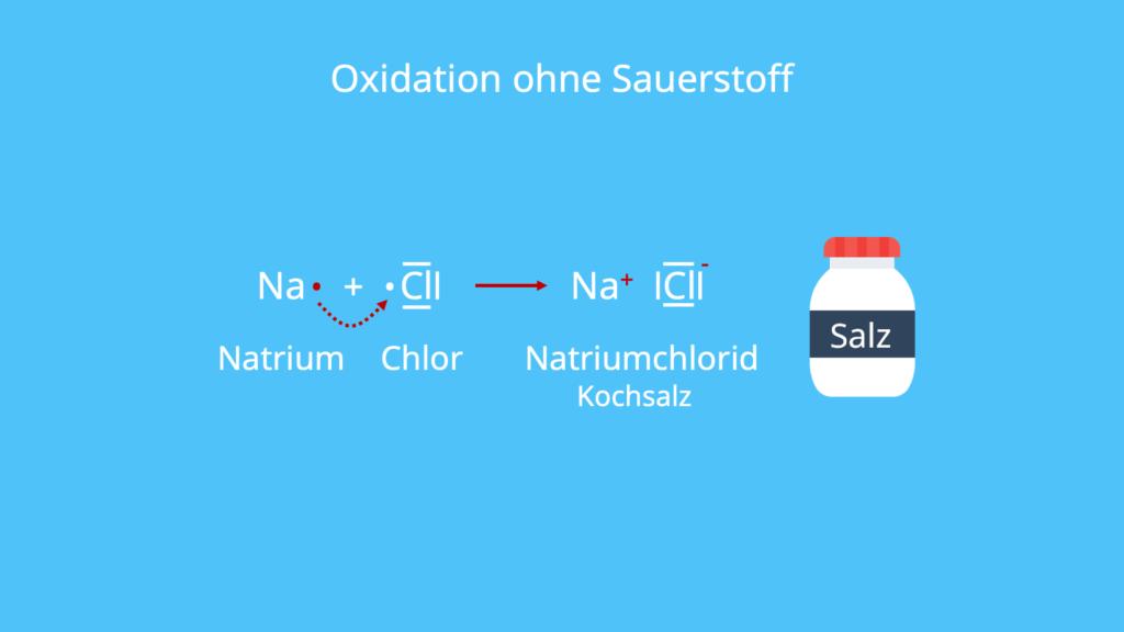 Reduktion Gegenteil, Oxydation, Oxidationsreaktion