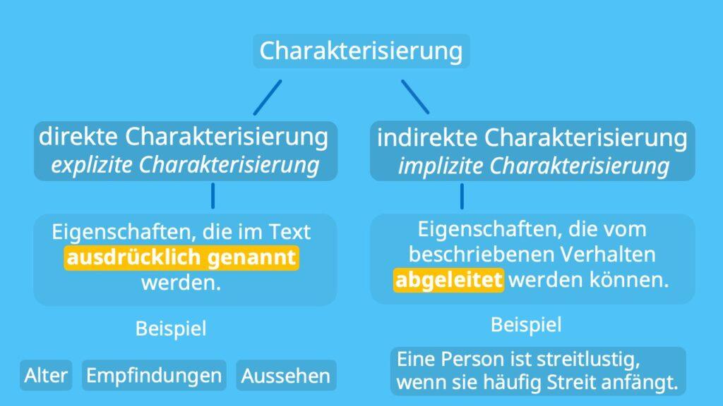 Charakterisierung schreiben, Arten der Charakterisierung, Charaktereigenschaften, Charakteristik