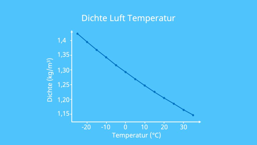 Luftdichte Temperatur, höchste Dichte, luftdicht