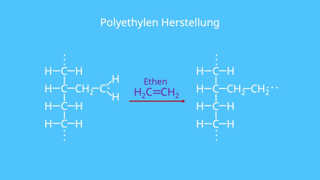 Kunststoff PE, Was ist Polyethylen, Polyethylen Strukturformel, Synthesereaktion