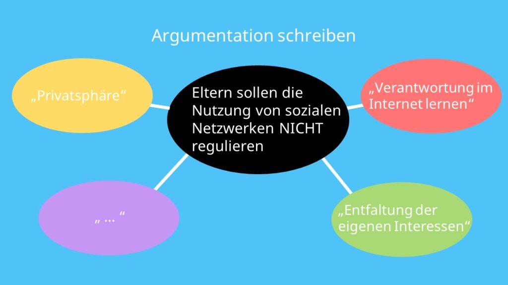 Argumentation schreiben; Argumentation schreiben Deutsch; Argumentation schreiben Beispiel, eine Argumentation schreiben, Argumentation Aufbau