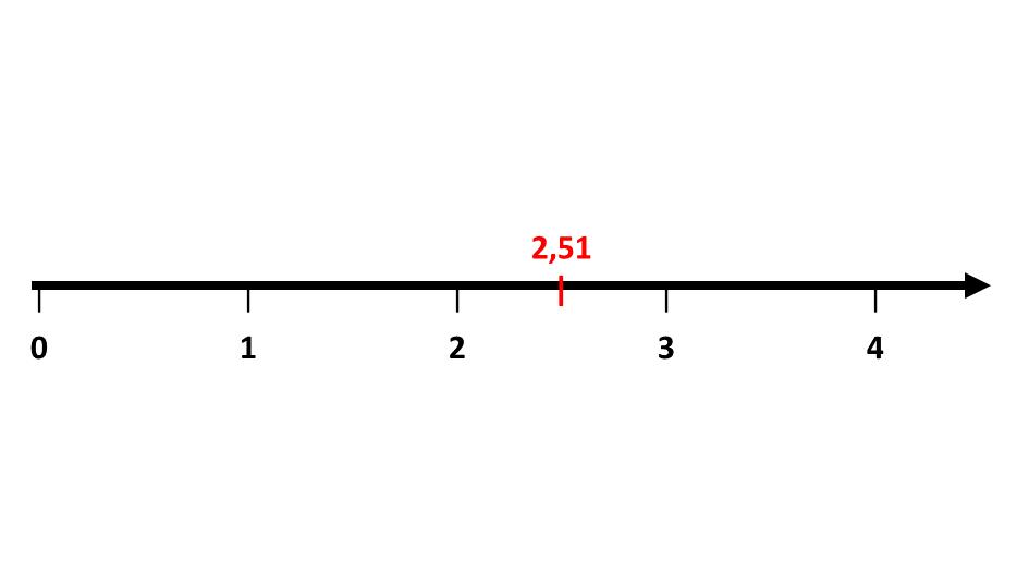 Zahlenstrahl Dezimalzahlen, Dezimalzahl, Kommazahl, Dezimalschreibweise, Vorkommastelle, Nachkommastelle, Dezimalstellen, Dezimaldarstellung, Ziffer rechts vom Komma, Deizimalbruch