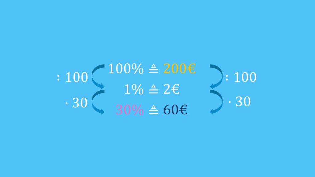prozentrechnung formel, grundwert berechnen, dreisatz aufgaben, dreisatz prozent, 3 satz, prozentrechnung dreisatz