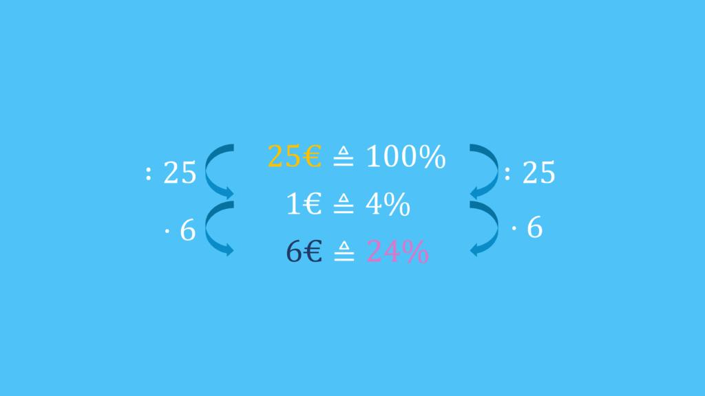 prozentrechnung formel, prozentsatz berechnen, dreisatz aufgaben, dreisatz prozent, 3 satz, prozentrechnung dreisatz