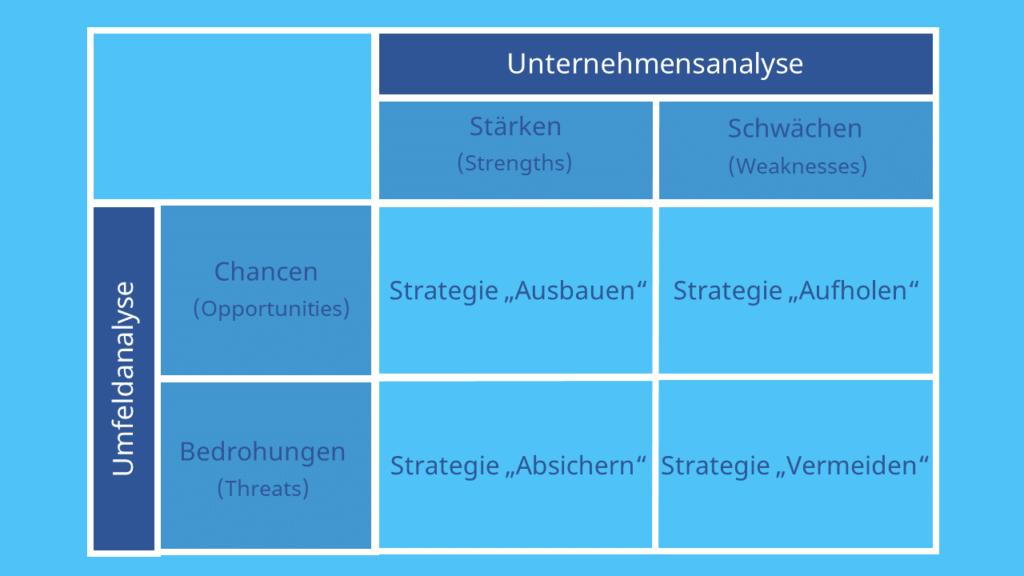 SWOT Analyse, Stärken, Schwächen, Risiken, Chancen, Opportunities, Threats, Strengths, Weaknesses, Unternehmensanayse, Umweltanalyse , Strateigie Absichern, Strategie Ausbauen, Strategie Aufholen, Strategie Vermeiden
