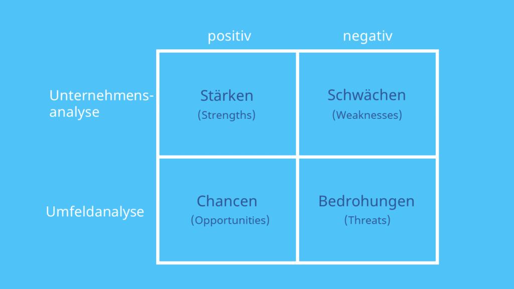 SWOT Matrix, Alt-Test: SWOT Analyse, Stärken, Schwächen, Risiken, Chancen, Opportunities, Threats, Strengths, Weaknesses, Unternehmensanayse, Umweltanalyse