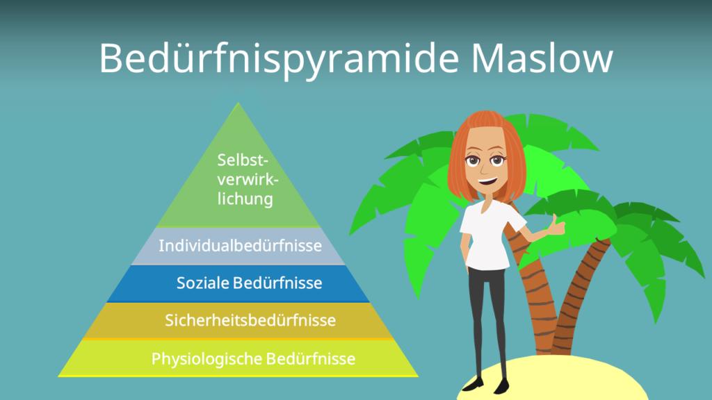 Zum Video: Bedürfnispyramide Maslow