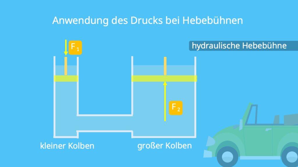 Druck Hebebühne, Hydrostatischer Druck, Hydrostatischer Druck Hebebühne, Prinzip Hebebühne, Physik Hebebühne
