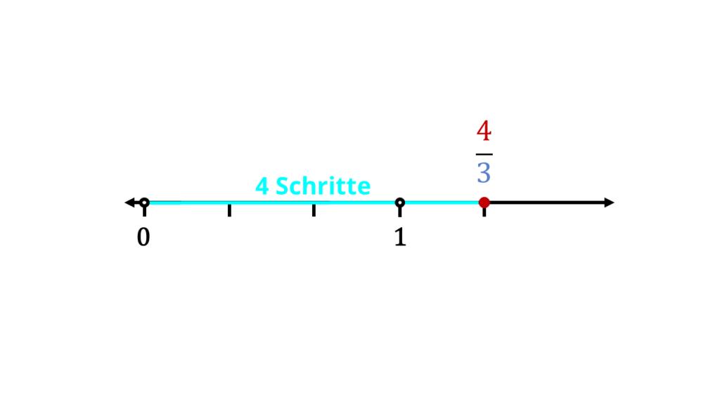 Bruchteile, Bruchzahlen, Bruchstrich, Bruch Mathe, Mathe Brüche, Brüche darstellen, Brüche auf dem Zahlenstrahl, Teil des Bruchs